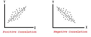 Statistiek met SPSS, positieve en negatieve correlatie